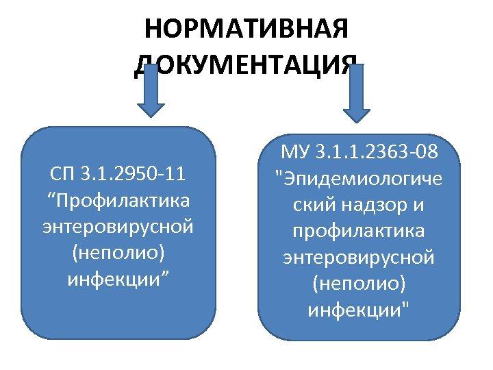 СП 3 1 2950 11 ПРОФИЛАКТИКА ЭНТЕРОВИРУСНОЙ ИНФЕКЦИИ СКАЧАТЬ БЕСПЛАТНО