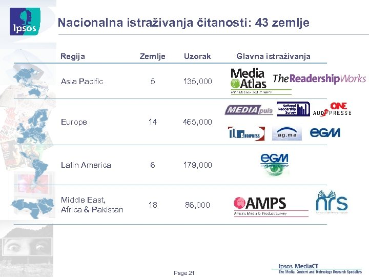 Nacionalna istraživanja čitanosti: 43 zemlje Regija Zemlje Uzorak Asia Pacific 5 135, 000 Europe