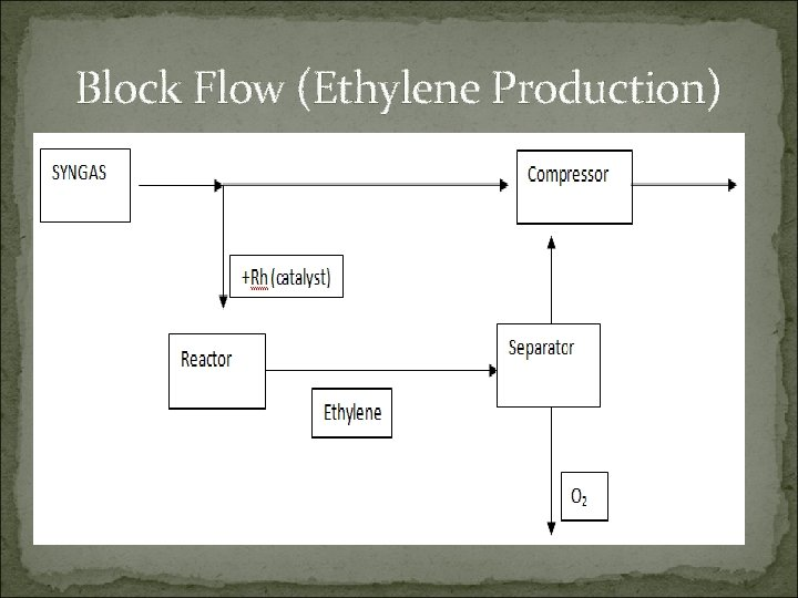 Block Flow (Ethylene Production)