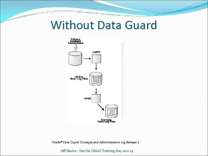 Without Data Guard Oracle® Data Guard Concepts and Administration 10 g Release 2 Jeff