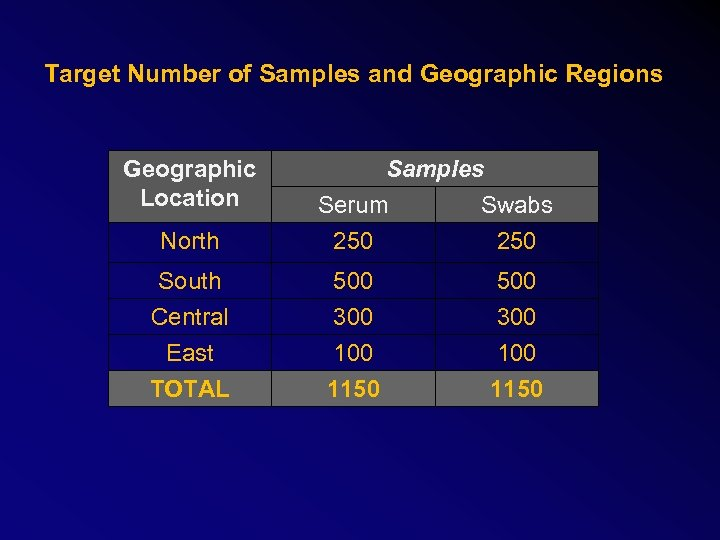 Target Number of Samples and Geographic Regions Geographic Location North Samples Serum Swabs 250