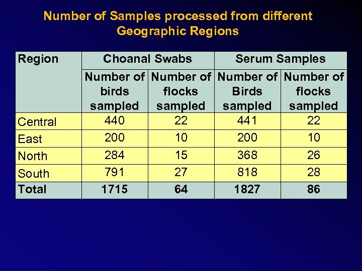 Number of Samples processed from different Geographic Regions Region Central East North South Total