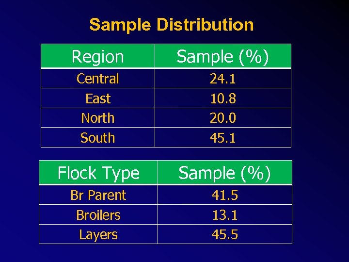 Sample Distribution Region Sample (%) Central East North South 24. 1 10. 8 20.