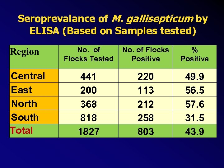 Seroprevalance of M. gallisepticum by ELISA (Based on Samples tested) Region Central East North