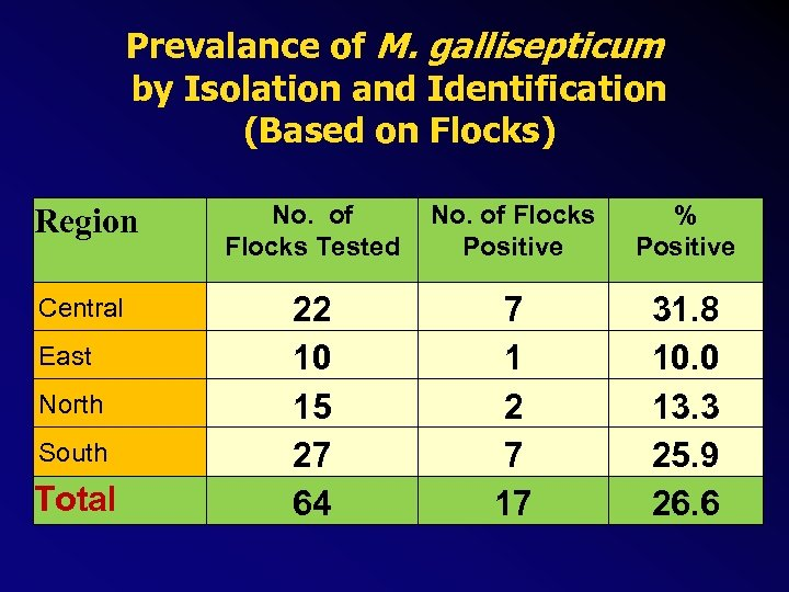 Prevalance of M. gallisepticum by Isolation and Identification (Based on Flocks) Region No. of