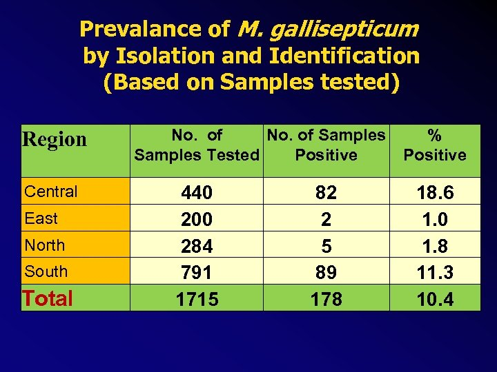 Prevalance of M. gallisepticum by Isolation and Identification (Based on Samples tested) Region Central