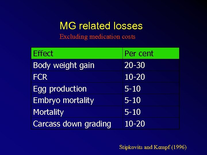 MG related losses Excluding medication costs Effect Body weight gain FCR Egg production Embryo
