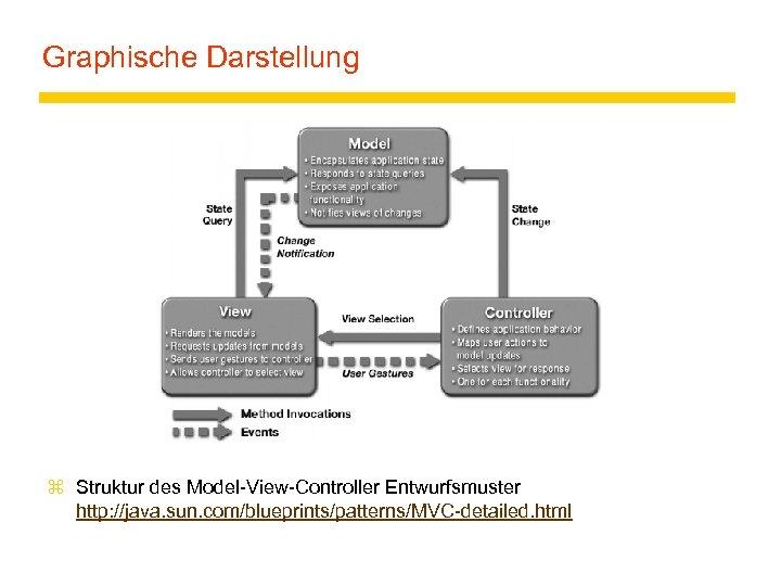 Graphische Darstellung z Struktur des Model-View-Controller Entwurfsmuster http: //java. sun. com/blueprints/patterns/MVC-detailed. html