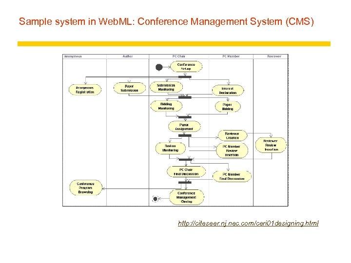 Sample system in Web. ML: Conference Management System (CMS) http: //citeseer. nj. nec. com/ceri