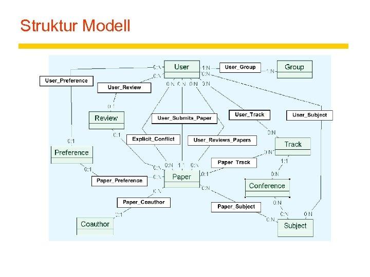Struktur Modell