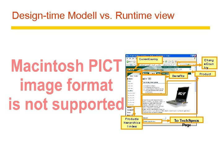 Design-time Modell vs. Runtime view Current. Country Chang e. Coun try Benefits Products hierarchica