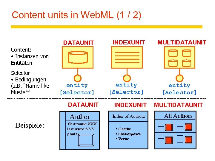 Content units in Web. ML (1 / 2) DATAUNIT INDEXUNIT entity [Selector] MULTIDATAUNIT Content: