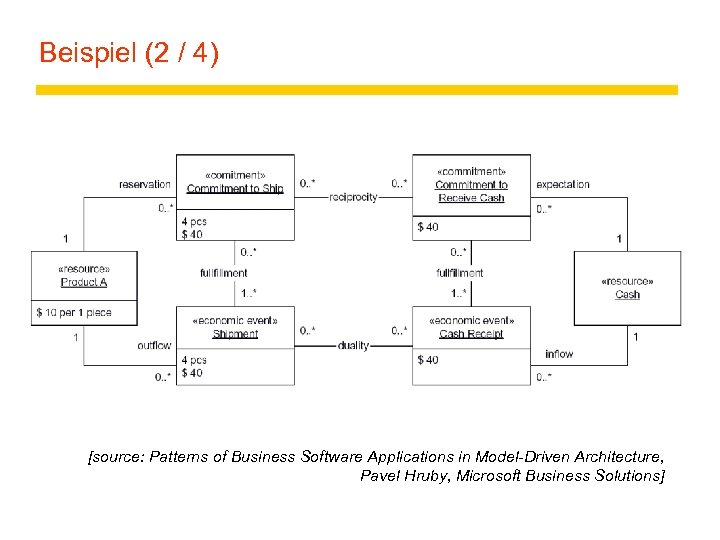 Beispiel (2 / 4) [source: Patterns of Business Software Applications in Model-Driven Architecture, Pavel