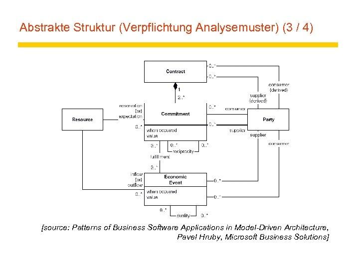 Abstrakte Struktur (Verpflichtung Analysemuster) (3 / 4) [source: Patterns of Business Software Applications in
