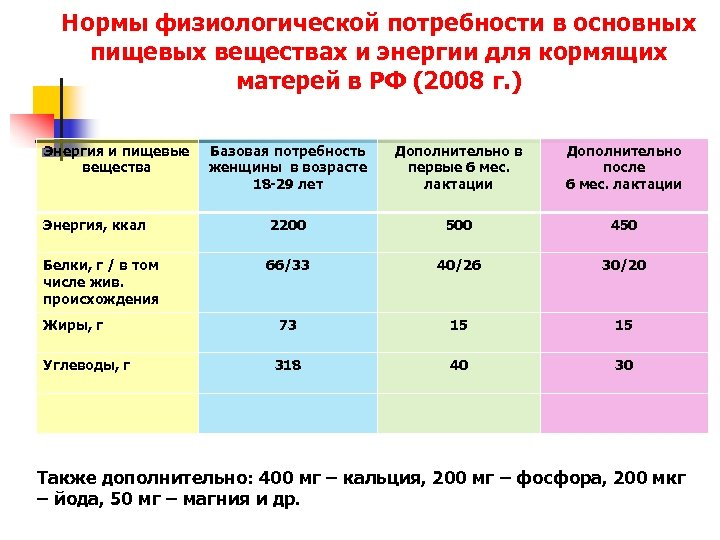 Нормы физиологической потребности в основных пищевых веществах и энергии для кормящих матерей в РФ