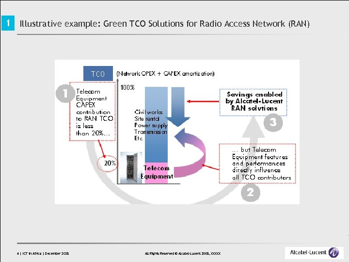 1 Illustrative example: Green TCO Solutions for Radio Access Network (RAN) 4 | ICT
