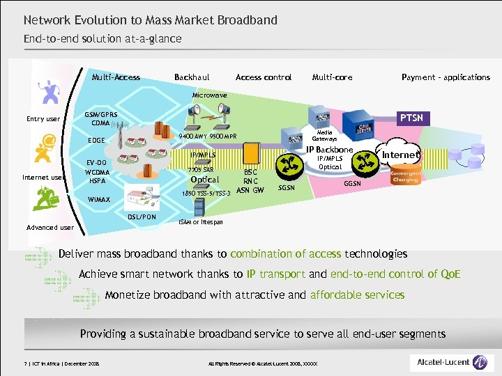 Network Evolution to Mass Market Broadband End-to-end solution at-a-glance Multi-Access Backhaul Access control Multi-core
