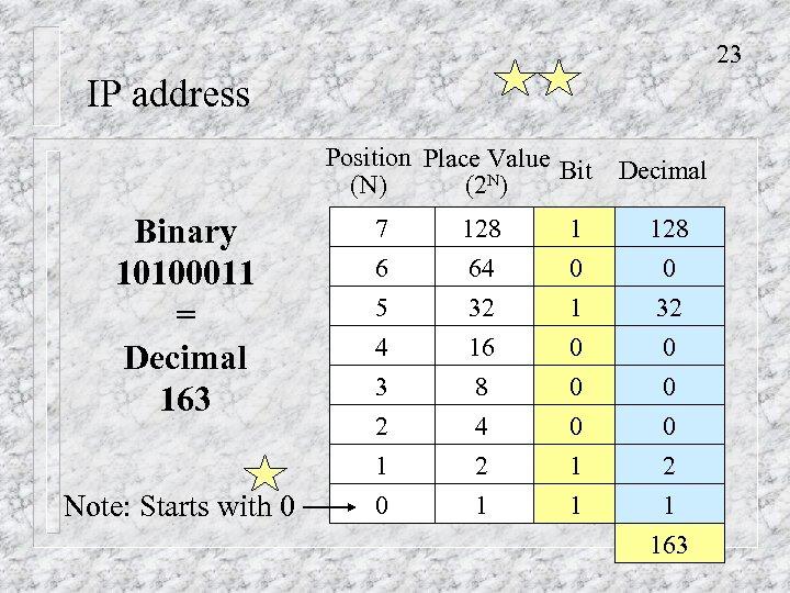 23 IP address Position Place Value Bit Decimal N) (2 Binary 10100011 = Decimal