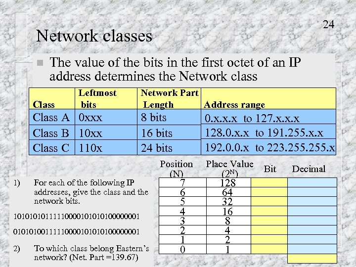 24 Network classes n The value of the bits in the first octet of