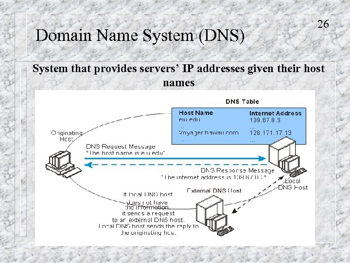 Domain Name System (DNS) 26 System that provides servers' IP addresses given their host