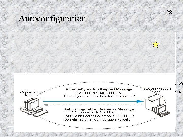 Autoconfiguration n 28 Request-Response Cycle – User software requests IP address for the user