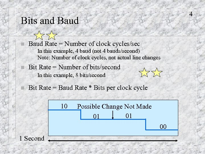 4 Bits and Baud n Baud Rate = Number of clock cycles/sec – –