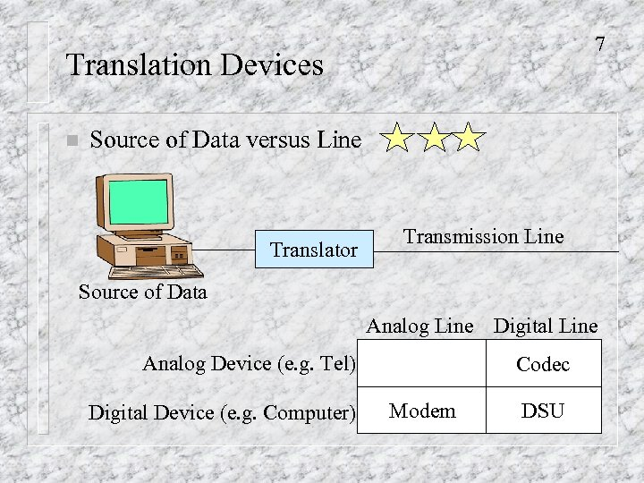 7 Translation Devices n Source of Data versus Line Translator Transmission Line Source of