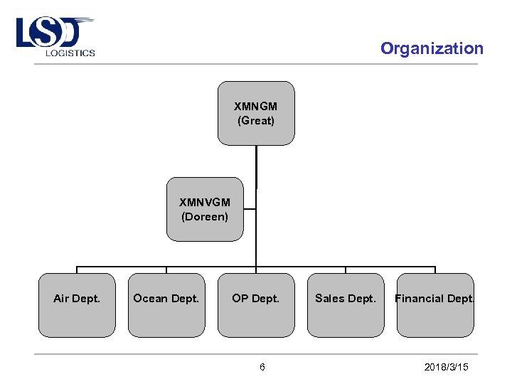 Organization XMNGM (Great) XMNVGM (Doreen) Air Dept. Ocean Dept. OP Dept. 6 Sales Dept.