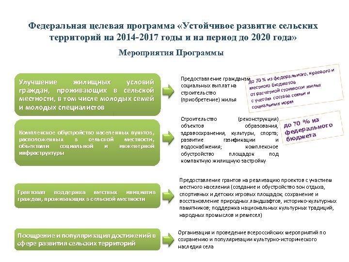 Федеральная целевая программа «Устойчивое развитие сельских территорий на 2014 -2017 годы и на период