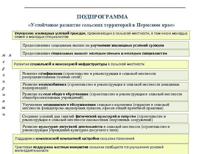 ПОДПРОГРАММА «Устойчивое развитие сельских территорий в Пермском крае» Улучшение жилищных условий граждан, проживающих в