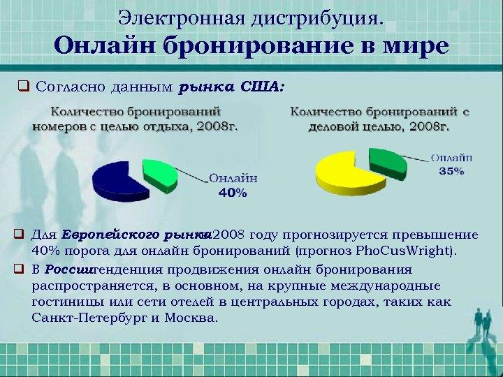 Электронная дистрибуция. Онлайн бронирование в мире q Согласно данным рынка США: q Для Европейского