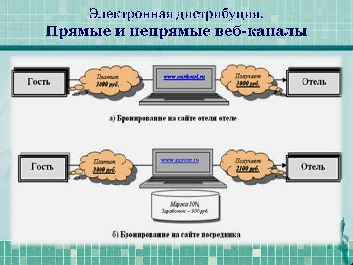 Электронная дистрибуция. Прямые и непрямые веб-каналы