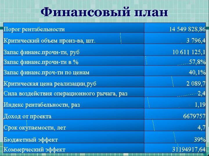 Финансовый план Порог рентабельности Критический объем произ-ва, шт. 14 549 828, 86 3 796,