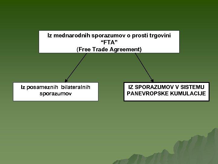 """Iz mednarodnih sporazumov o prosti trgovini """"FTA"""" (Free Trade Agreement) Iz posameznih bilateralnih sporazumov"""
