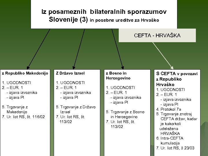 Iz posameznih bilateralnih sporazumov Slovenije (3) in posebne ureditve za Hrvaško CEFTA - HRVAŠKA