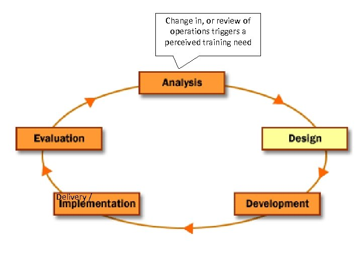 Change in, or review of operations triggers a perceived training need Delivery /