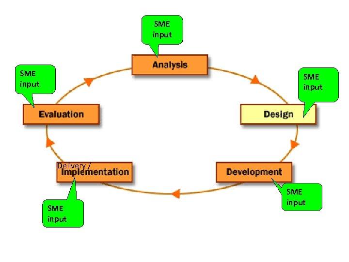 SME input Delivery / SME input