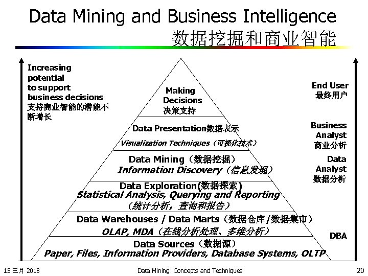 Data Mining and Business Intelligence 数据挖掘和商业智能 Increasing potential to support business decisions 支持商业智能的潜能不 断增长
