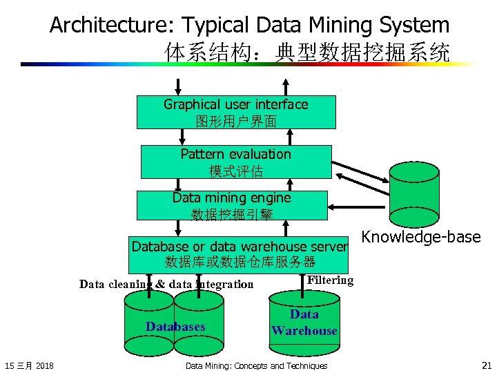 Architecture: Typical Data Mining System 体系结构:典型数据挖掘系统 Graphical user interface 图形用户界面 Pattern evaluation 模式评估 Data