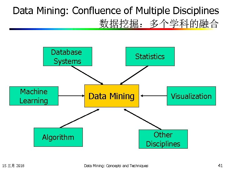 Data Mining: Confluence of Multiple Disciplines 数据挖掘:多个学科的融合 Database Systems Machine Learning Algorithm 15 三月