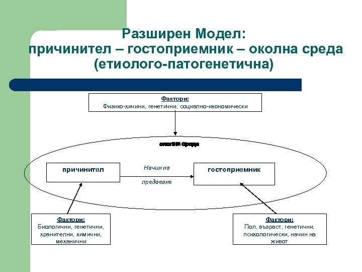 Разширен Модел: причинител – гостоприемник – околна среда (етиолого-патогенетична) Фактори: Физико-хичини, генетични, социално-икономически причинител