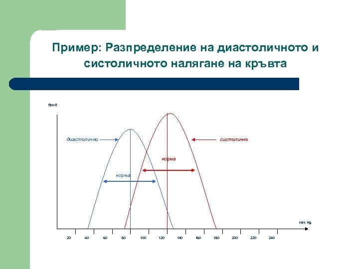 Пример: Разпределение на диастоличното и систоличното налягане на кръвта брой диастолично систолично норма mm