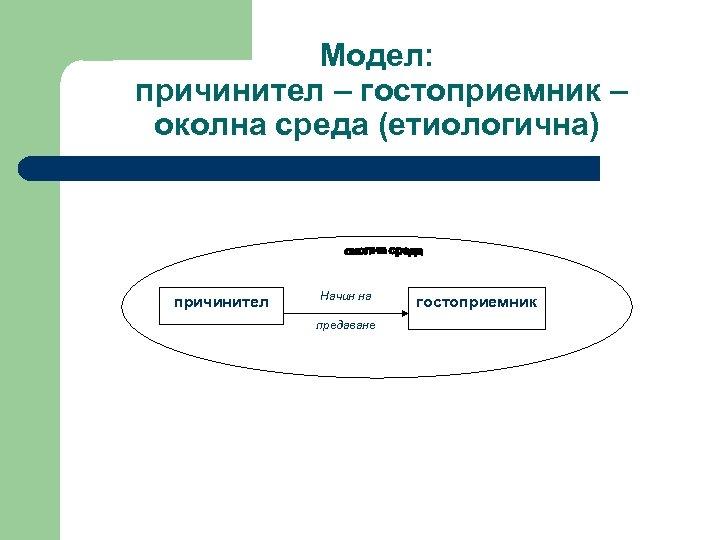 Модел: причинител – гостоприемник – околна среда (етиологична) причинител Начин на предаване гостоприемник