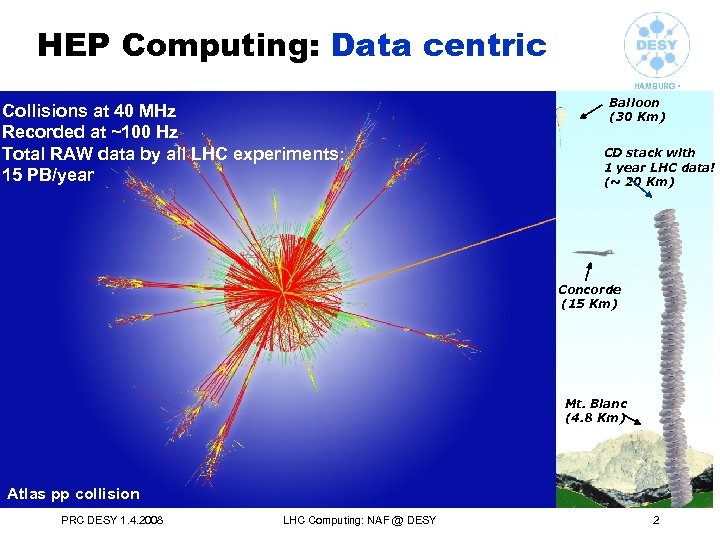 HEP Computing: Data centric Collisions at 40 MHz Recorded at ~100 Hz Total RAW