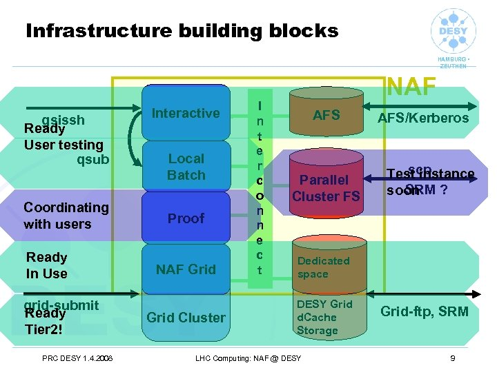 Infrastructure building blocks HAMBURG • ZEUTHEN gsissh Ready User testing qsub Coordinating with users