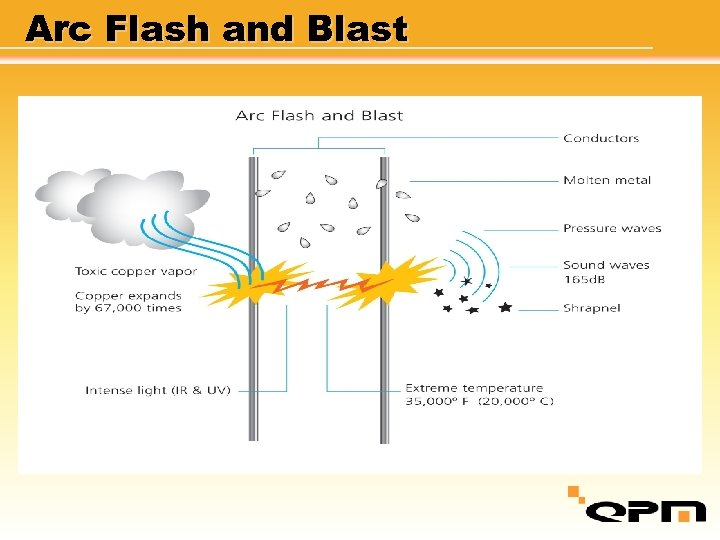 Arc Flash and Blast