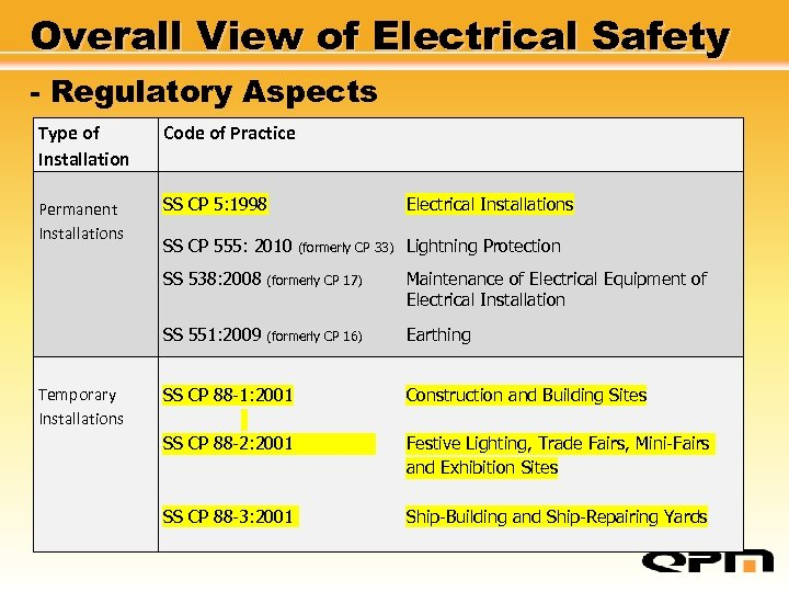 Overall View of Electrical Safety - Regulatory Aspects Type of Installation Code of Practice