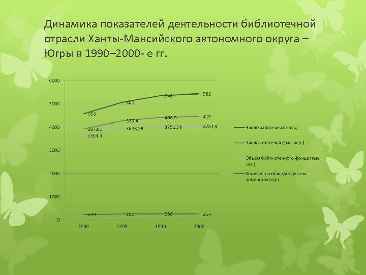 Динамика показателей деятельности библиотечной отрасли Ханты-Мансийского автономного округа – Югры в 1990– 2000 -