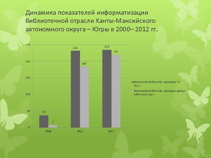 Динамика показателей информатизации библиотечной отрасли Ханты-Мансийского автономного округа – Югры в 2000– 2012 гг.