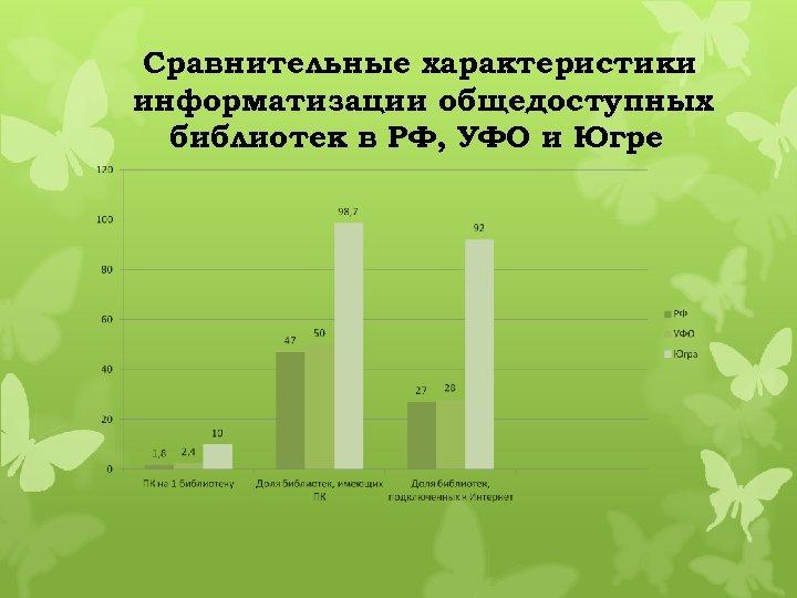 Сравнительные характеристики информатизации общедоступных библиотек в РФ, УФО и Югре